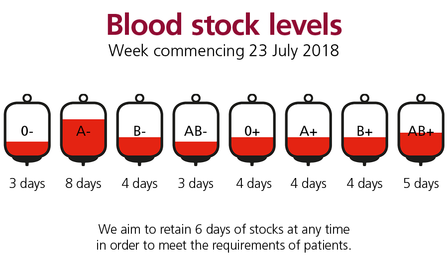 Current blood stock levels