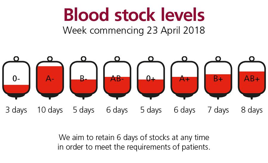 Blood Stock Levels