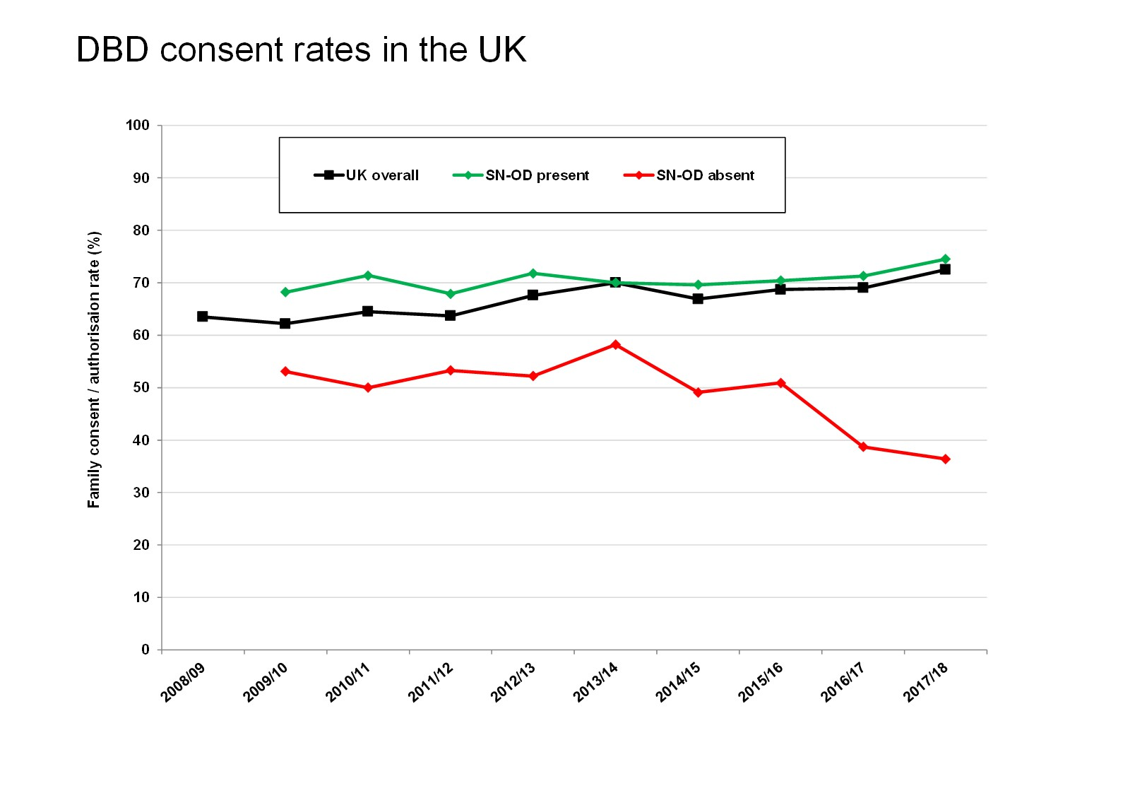 DBD consent rates in the UK (jpg)