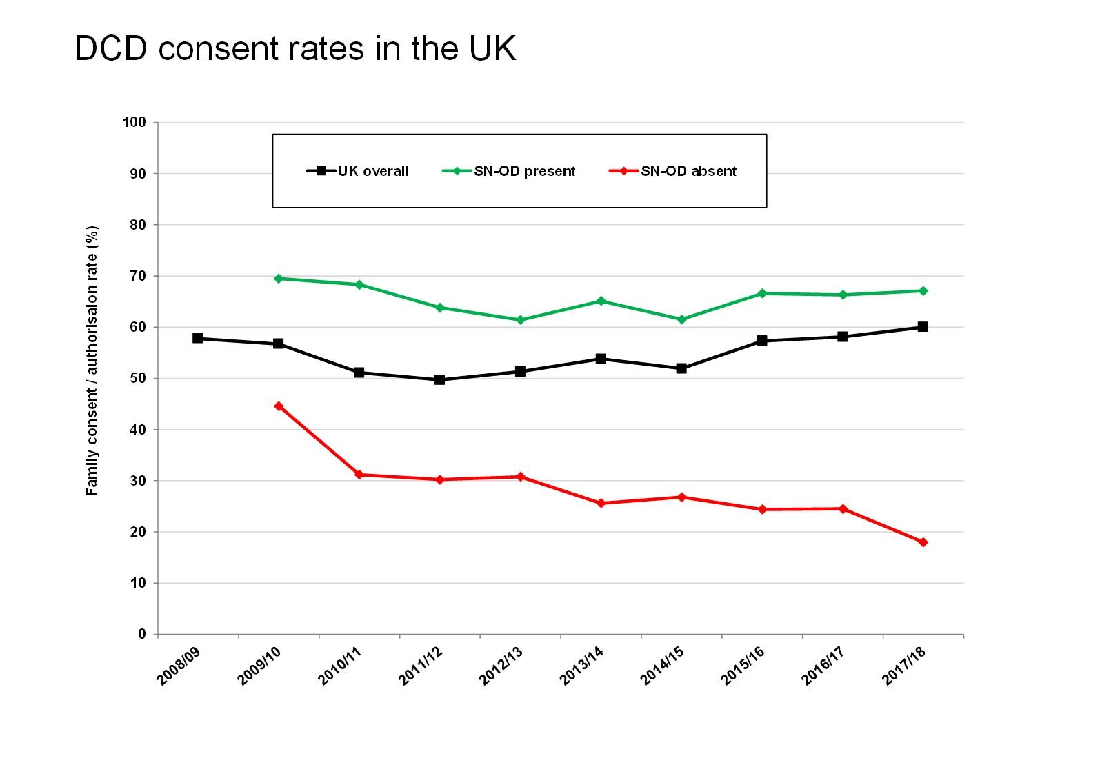 DCD consent rates in the UK (jpg)