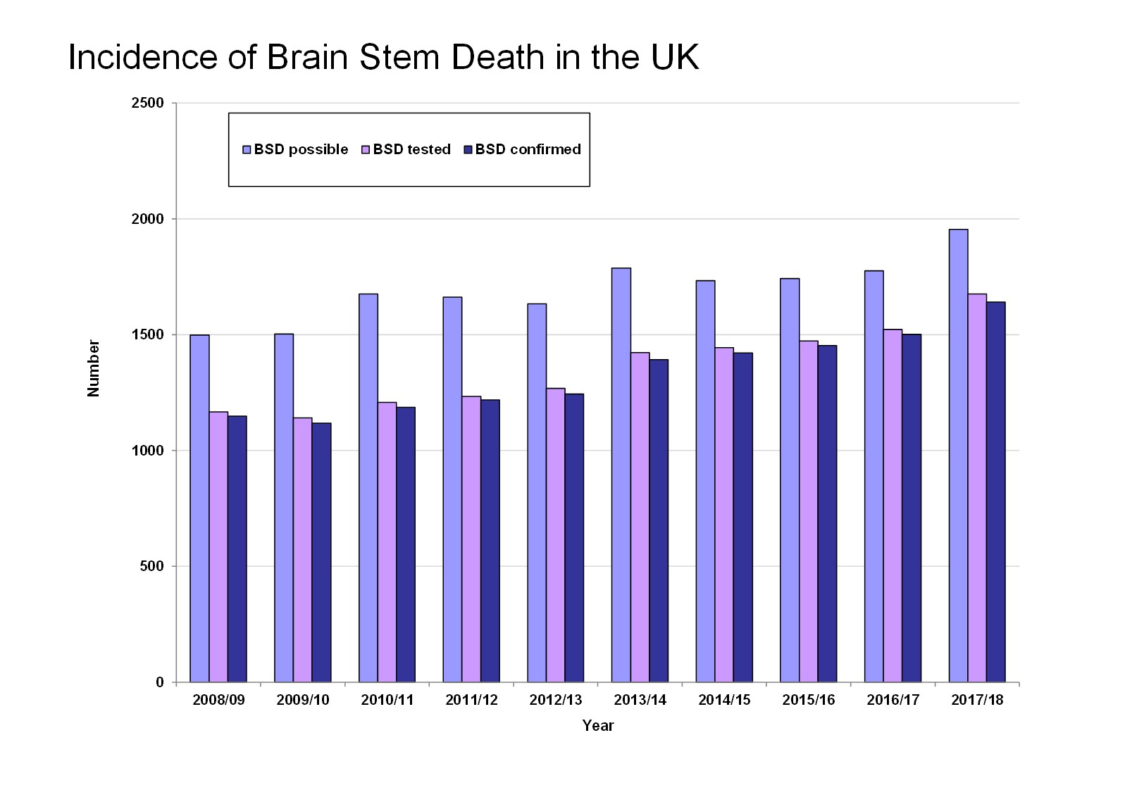 Incidence of Brain Stem Death in the UK 2008-18 (jpg)