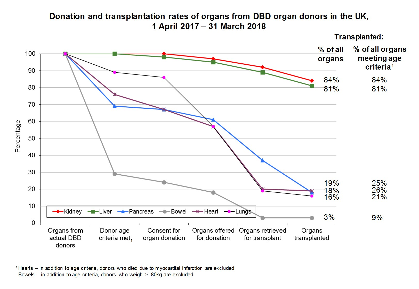 Donation and transplantation rates of organs from DBD organ donors in the UK 2017-18 (jpg)