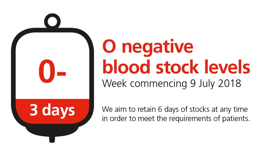Graphic showing O negative blood levels are low