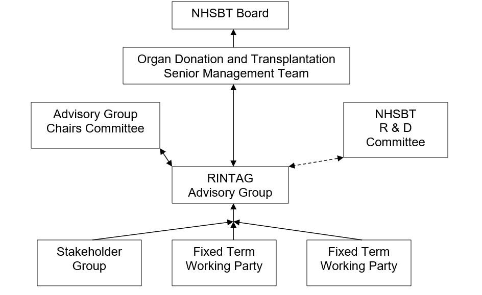 RINTAG reporting structures