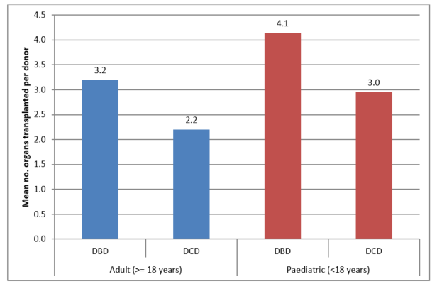 Mean number of organs transplanted per donor by age group and donor type