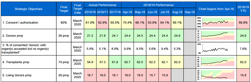 ODT SMT Monthly Performance Report August 2018