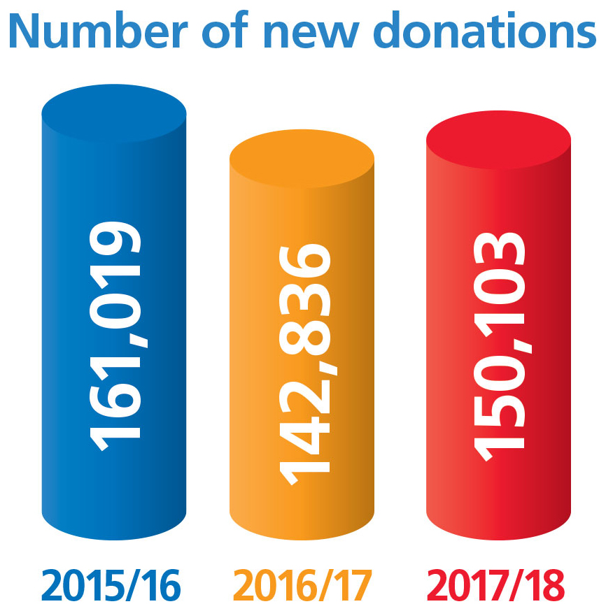 Bar chart showing number of new blood donations