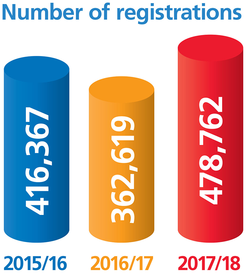 Bar chart showing number of new people registering to donate blood