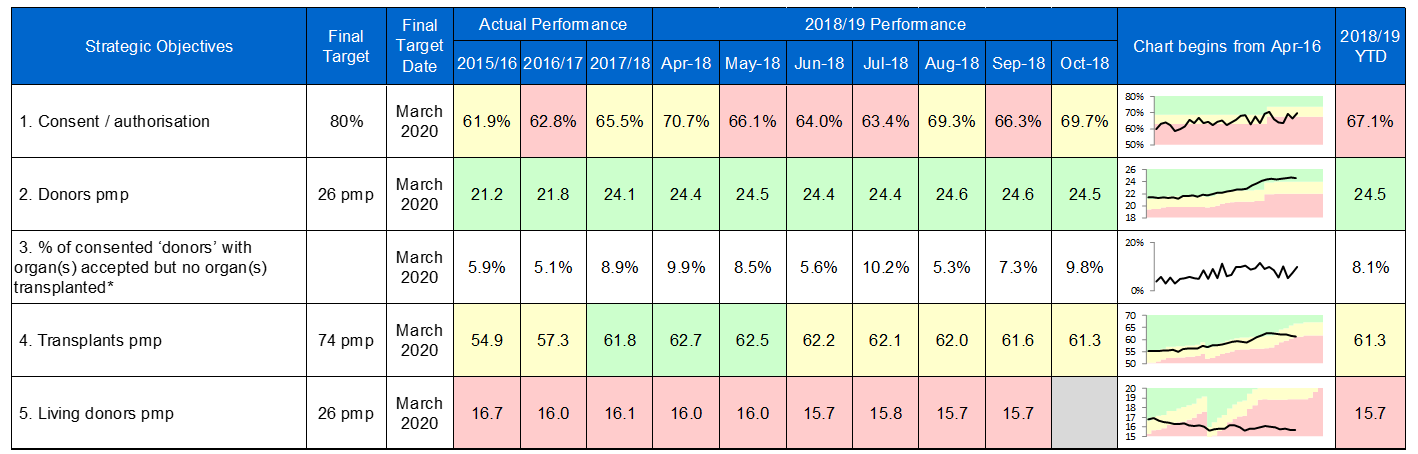 Chart showing ODT performance