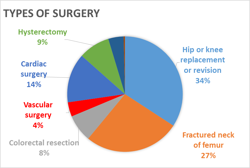 Type of surgery.png