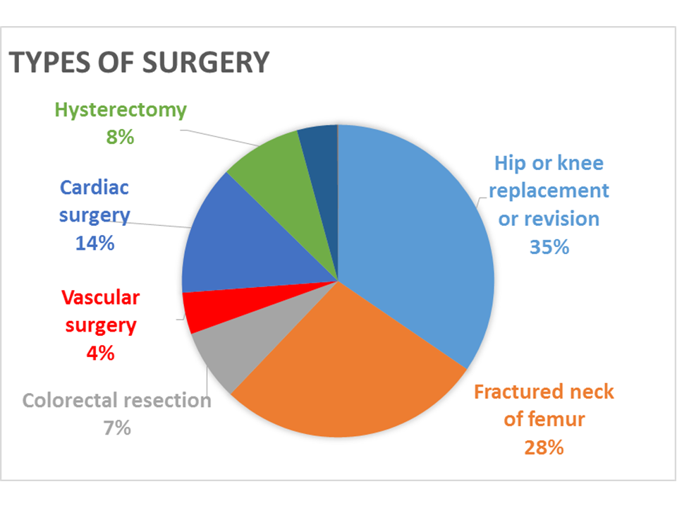 Type of surgery.png (1)