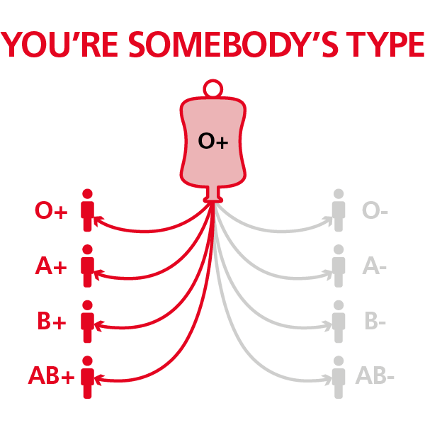 O positive blood type - NHS Blood Donation