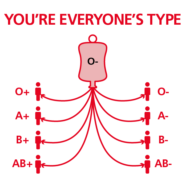 O negative blood type - NHS Blood Donation