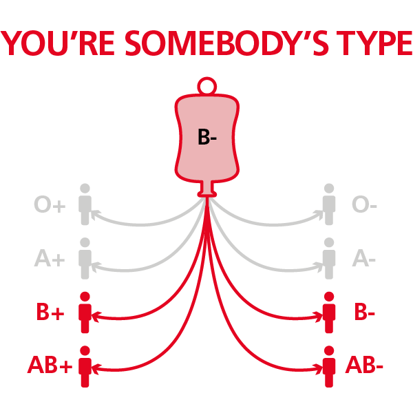 Blood type personality o negative Can rh