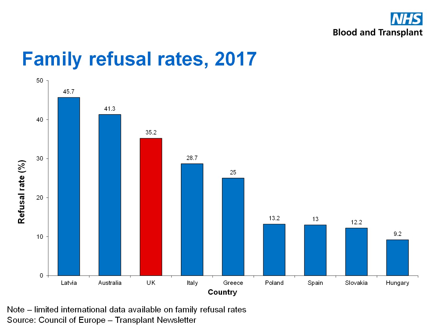 A bar graph displaying family refusal rates in 2017