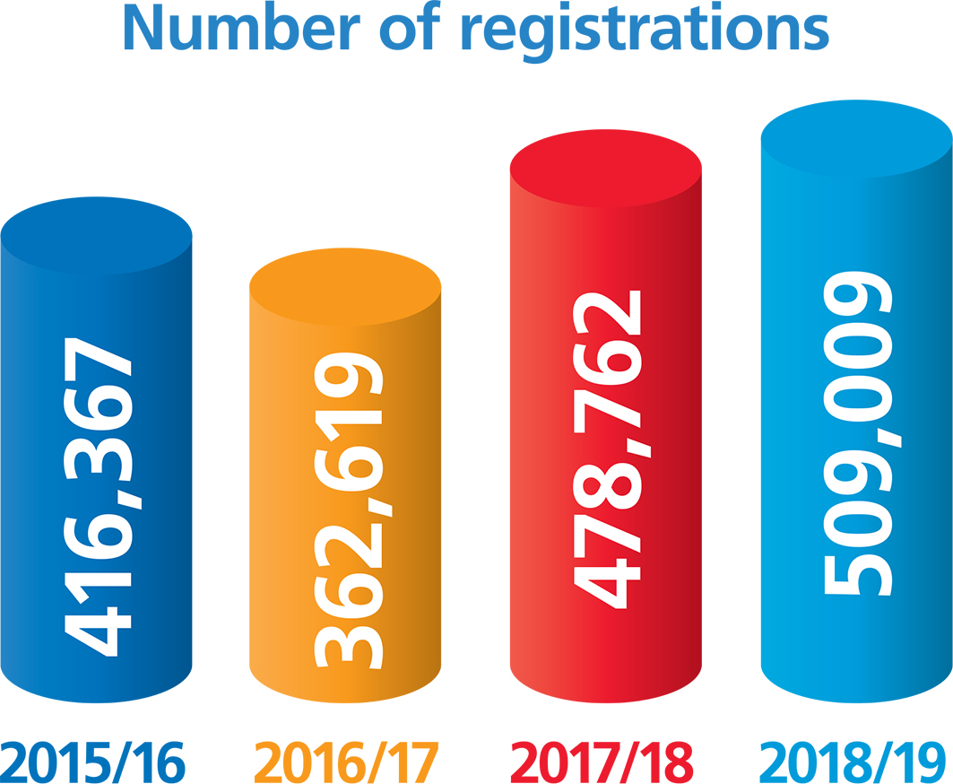 Bar chart showing number of new registrations