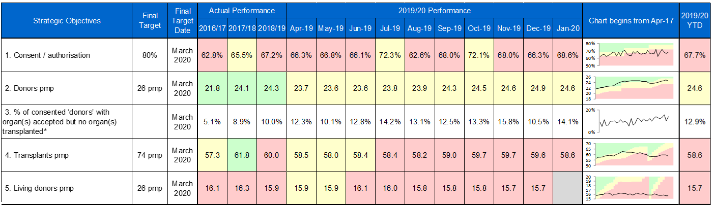ODT perfomance table