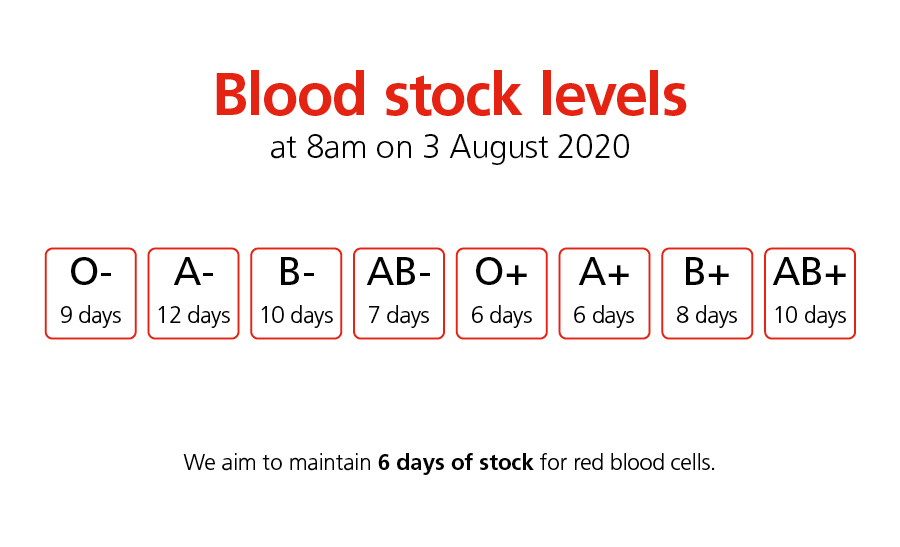 NHSBT's Red Cell Stocks