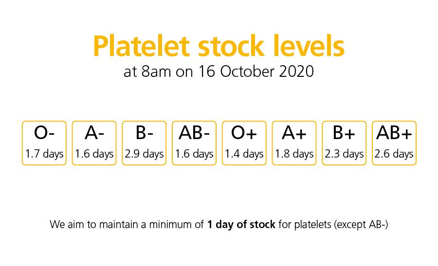 NHSBT's Platelet Stocks