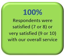 Respondents satisfied