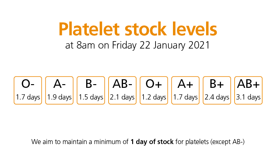 NHSBT's Platelets