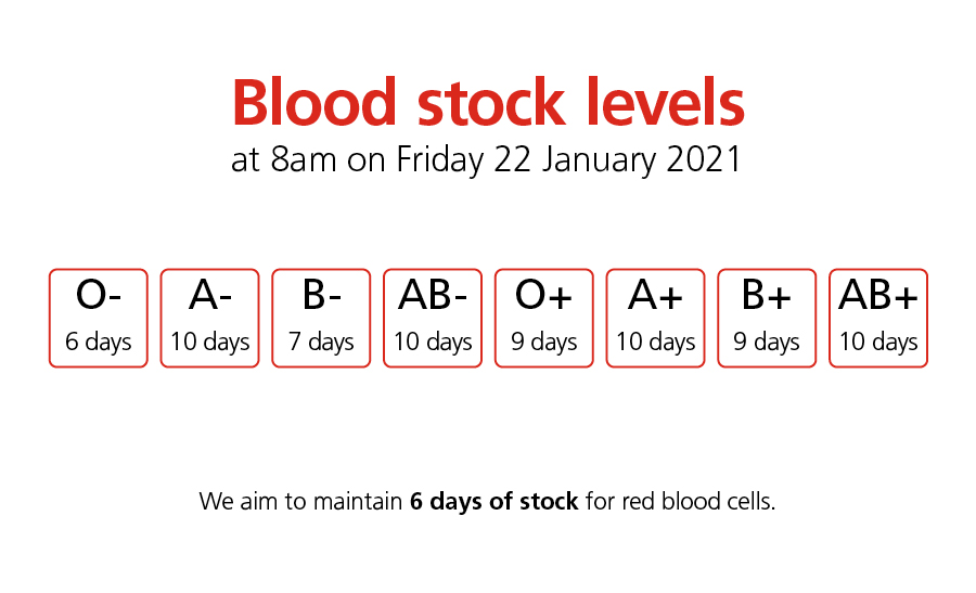 NHSBT's Red Cells