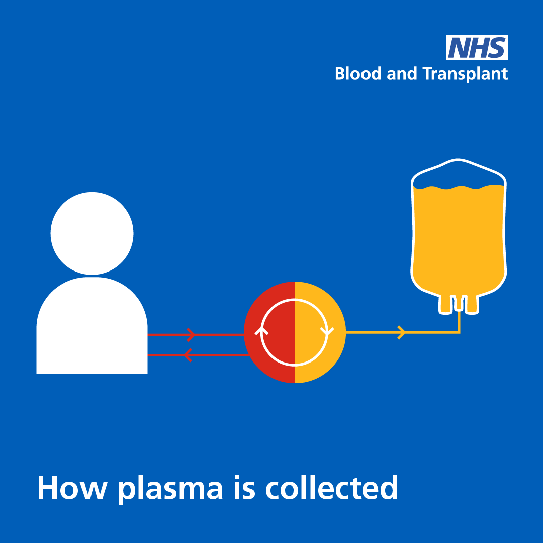 How plasma is collected