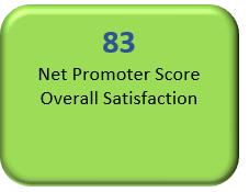 overall satisfaction score is 83