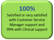 100% satisfaction with CSM and 99% with clinical support