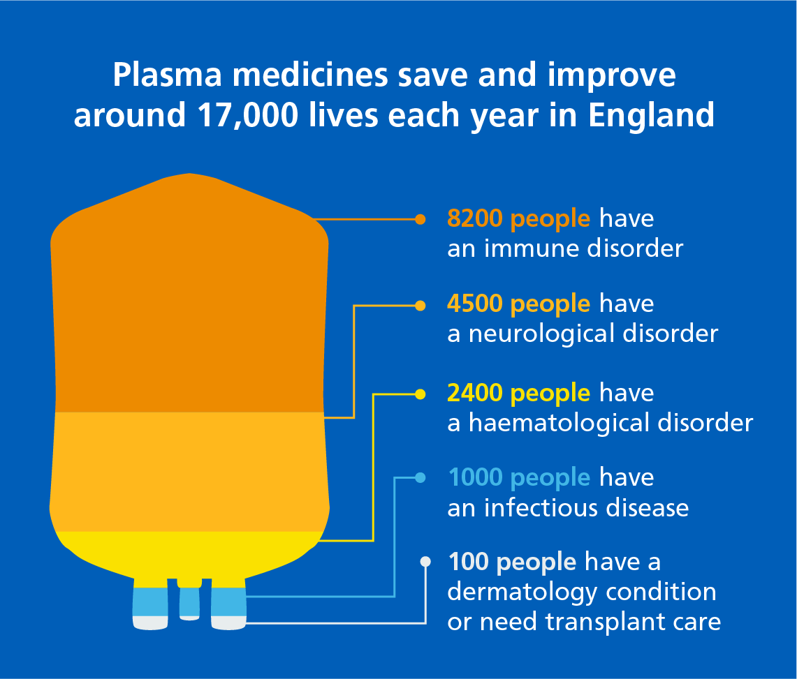 Who plasma helps: 8,200 people with immune disorders, 4,500 people with neurological disorders, 2,400 people with haematological disorders, 1,000 people with infectious diseases, 100 people who have a dermatology condition or need transplant care.
