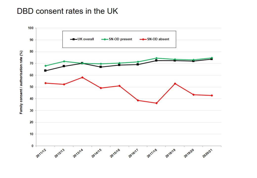 DBD consent rates in the UK from Transplant Activity Report 2020/21