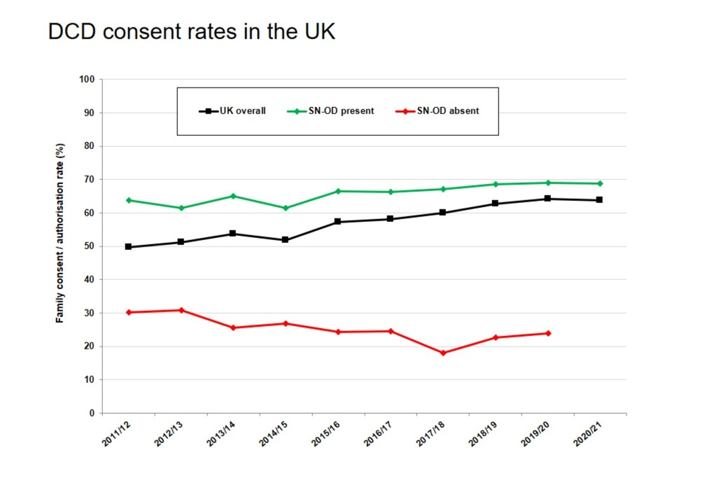 DCD consent rates in the UK from Transplant Activity Report 2020/21