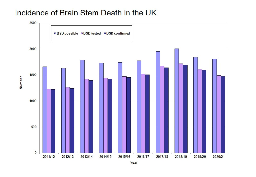 Incidence of brain stem death in the UK from Transplant Activity Report 2020/21