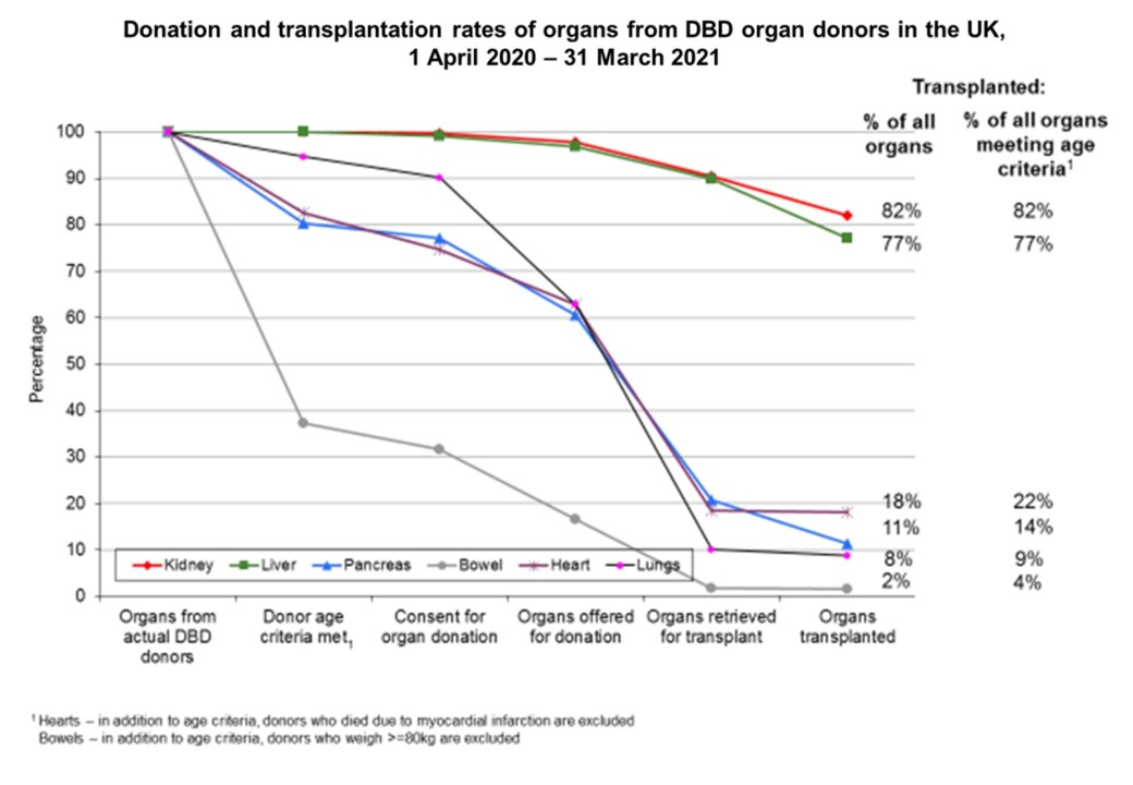Donation and transplantation rates, from Transplant Activity Report 2020/21