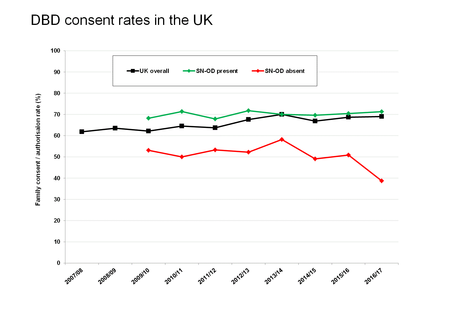 DBD consent rates in the UK