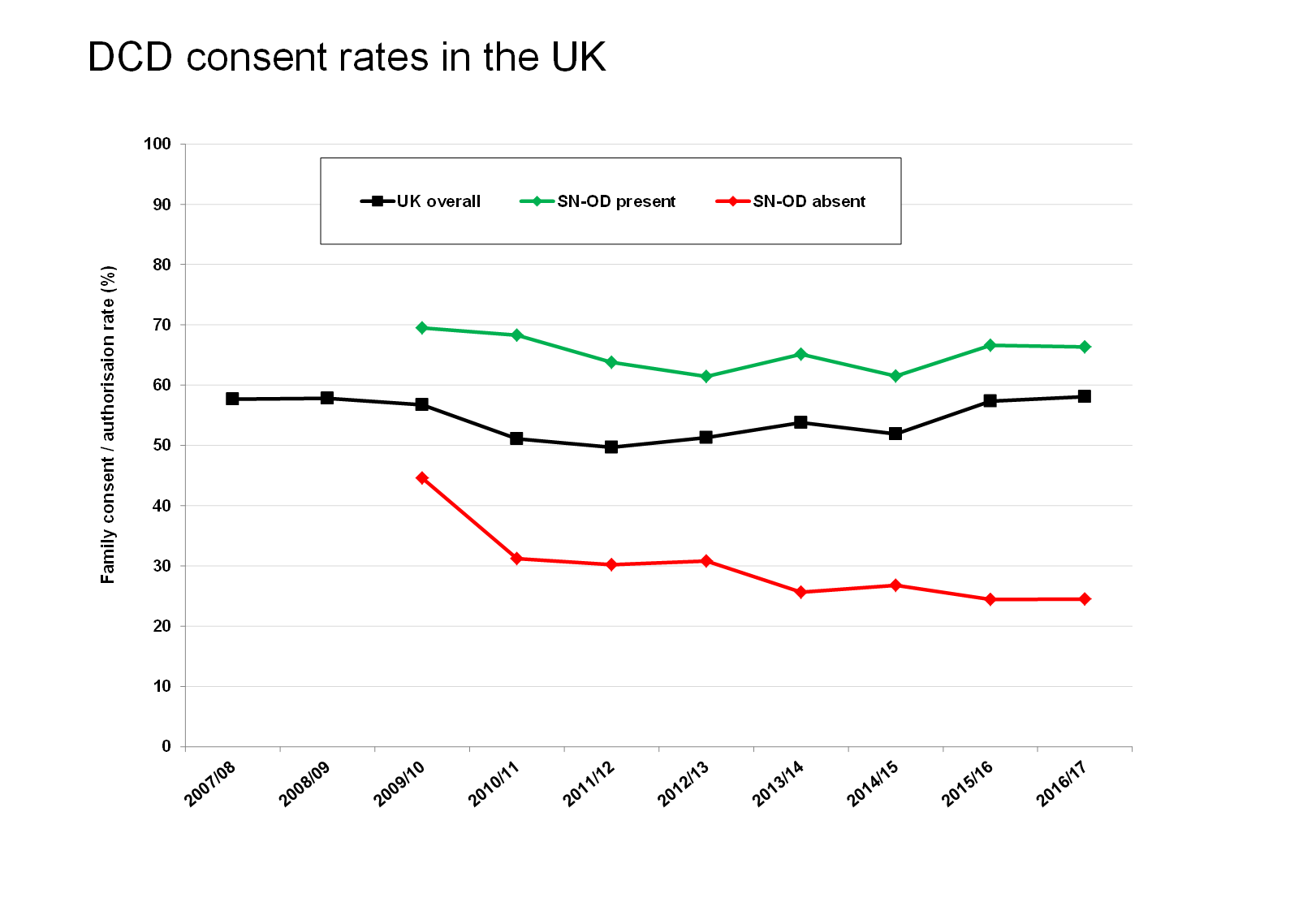 DCD consent rates in the UK