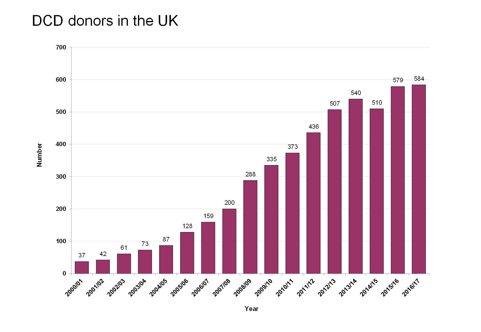 DCD donors in the UK