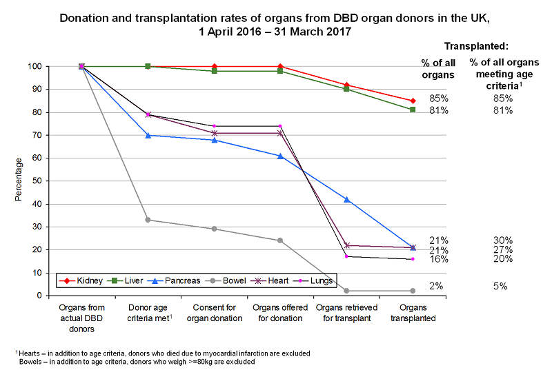 Donation and transplantation rates of organs from DBD organ donors in the UK