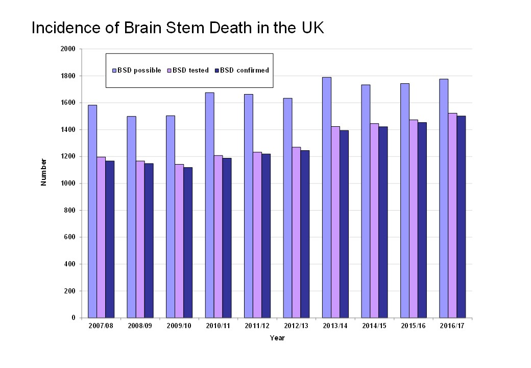 Incidence of Brain Stem Death in the UK 2007-17